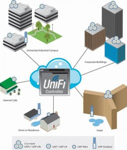 WIFI network map UniFi