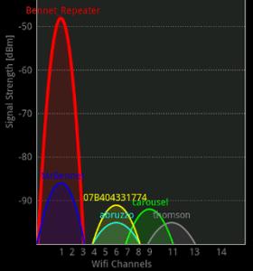 WIFI channel graph