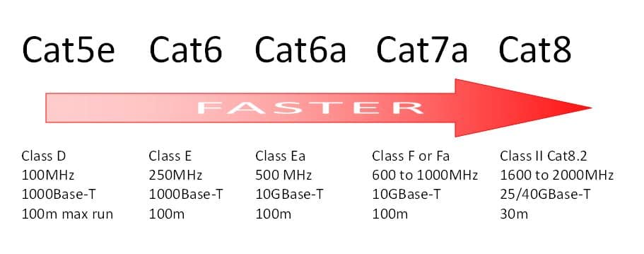 Cat5e, Cat6, Cat6a, Cat7, Cat8 infographic showing network differences